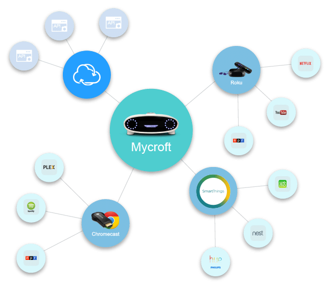Mycroft Intelligence Artificielle Open Source