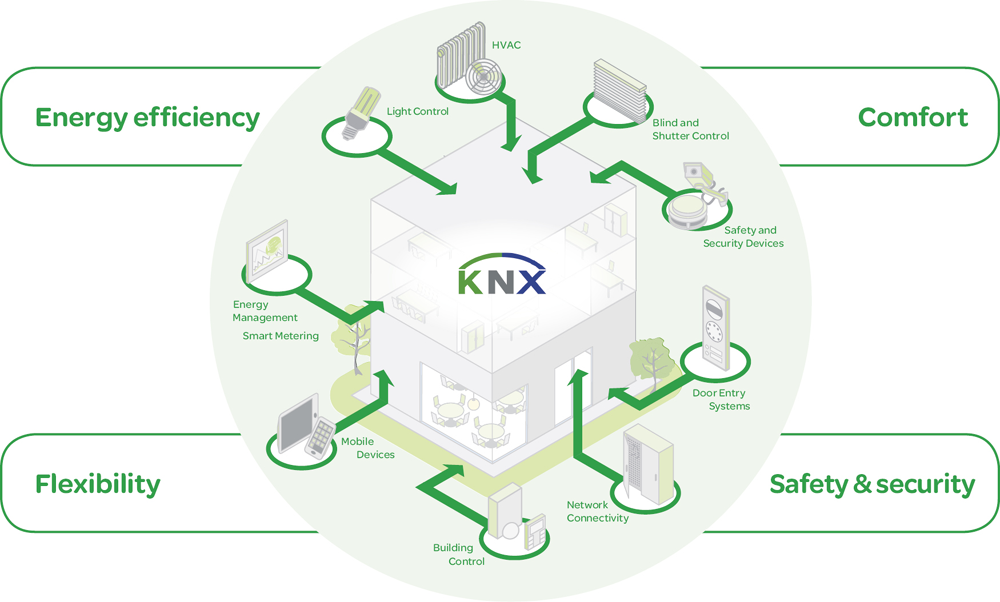 KNX - L'application domotique de gestion de l'énergie de Schneider Electric