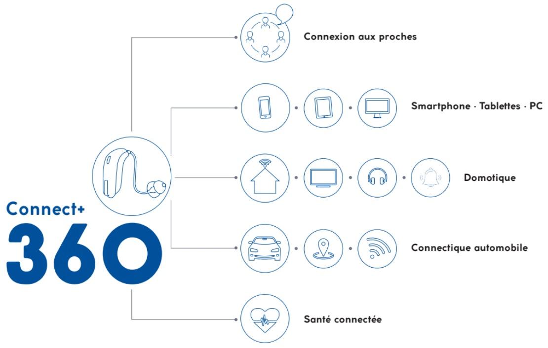 appareils auditifs connectés Audika