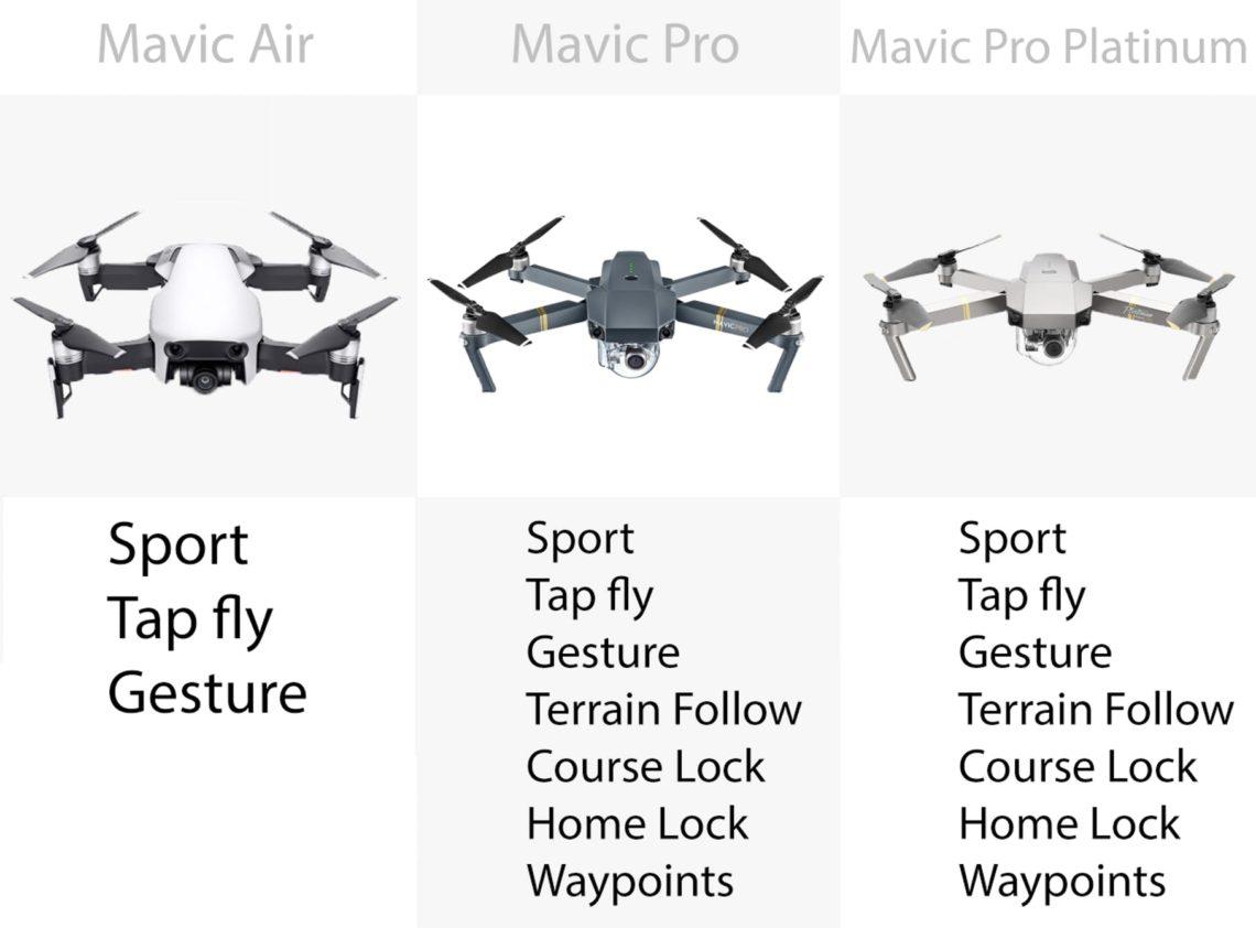 DJI Mavic – Les modes de vol