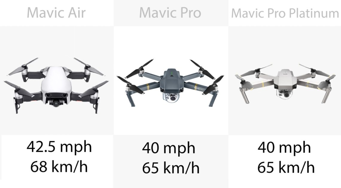DJI Mavic – Les vitesses de pointe