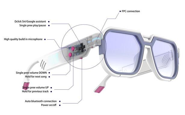 Mutrics GB-30 – Des lunettes audio rétro intelligentes 1