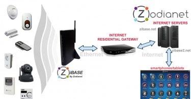 Zibase Classic installation
