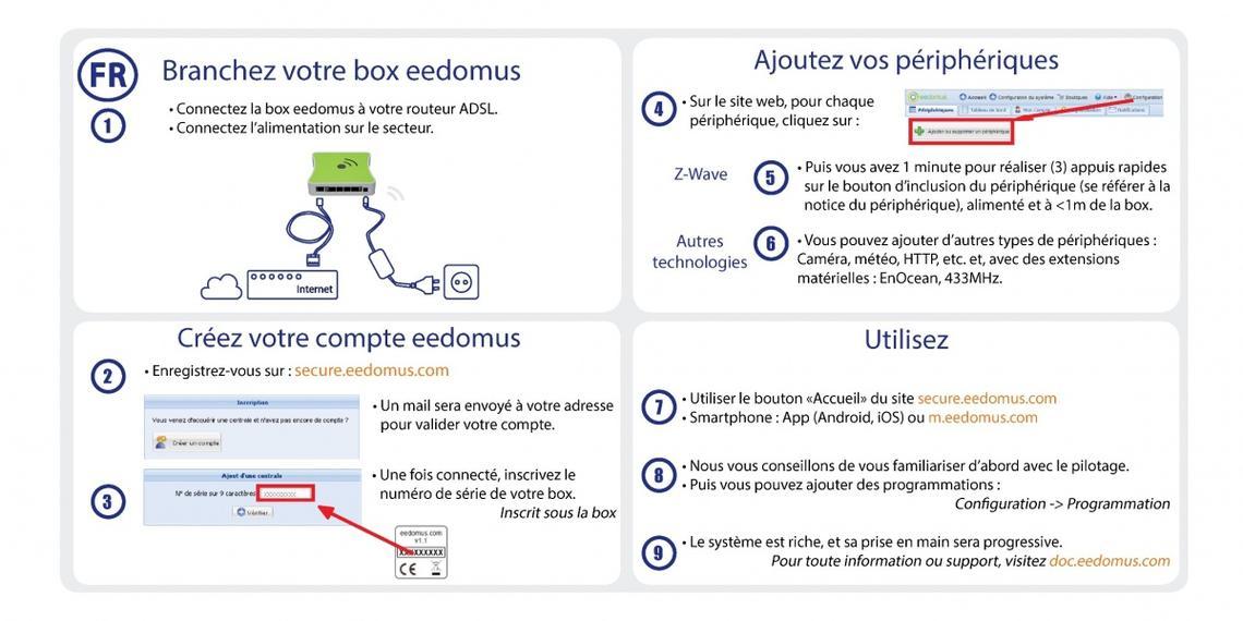 installation box eedomus