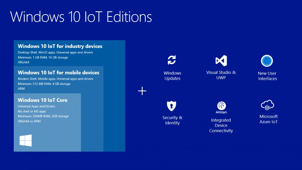 Windows 10 IoT Core Raspberry Pi 2