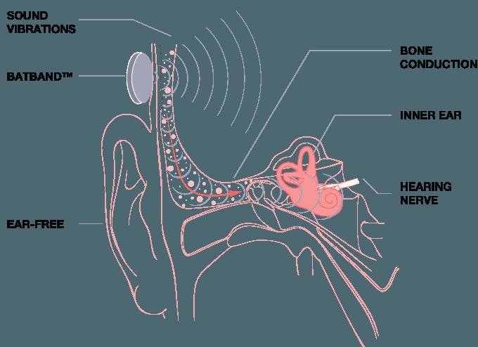 Batband écouteurs connectes conduction ossueuse