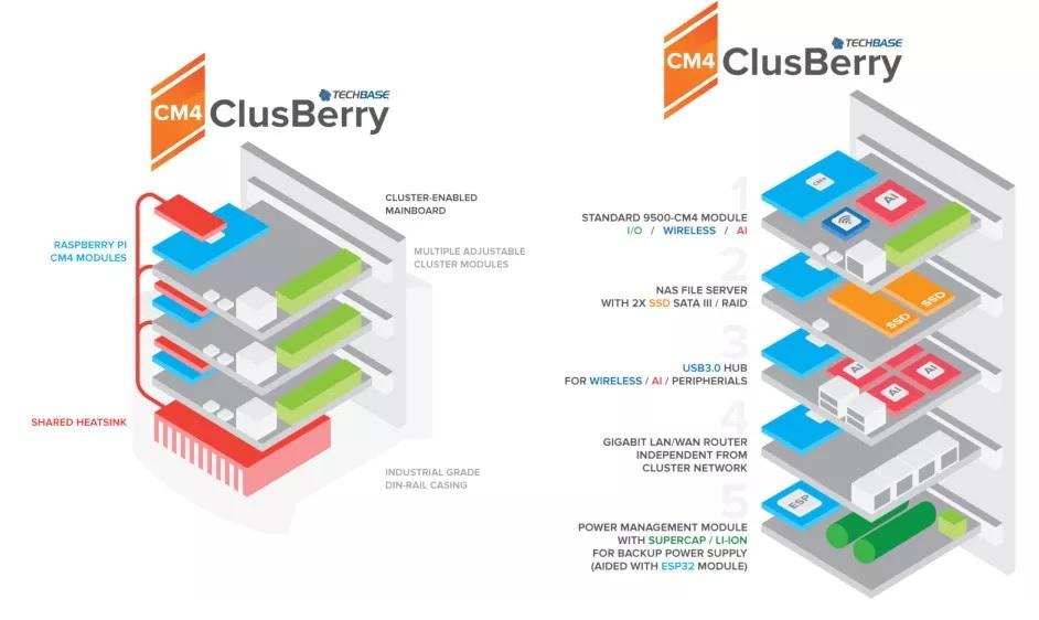 ClusBerry Raspberry Pi 4 est maintenant utilisé pour gérer des ensembles de logements intelligents